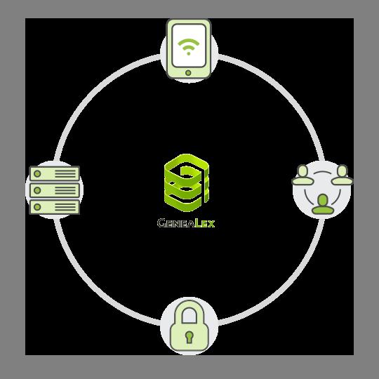 Automotanisation, centralisation de données, les données sont sauvegardées et sécurisées