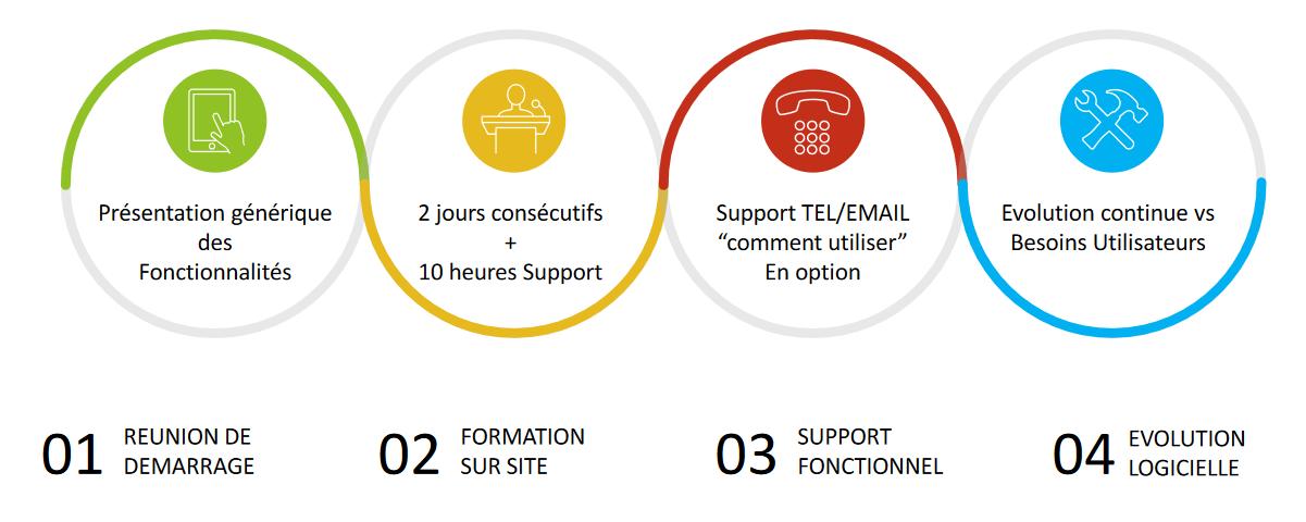 Présentation générique des fonctionnalités, formation de deux jours + 10h de support, support par téléphone et email en option, évolution continue vs besoins utilisateurs